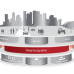 Fujitsu and Oracle partner for Cloud Services for local Apps and B2B software