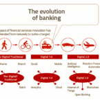 Disruptive Technology banking/financial industry