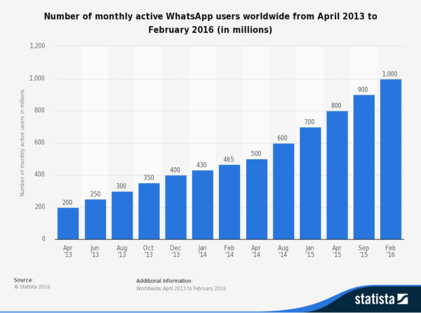 WhatsApp growth to 1 billion